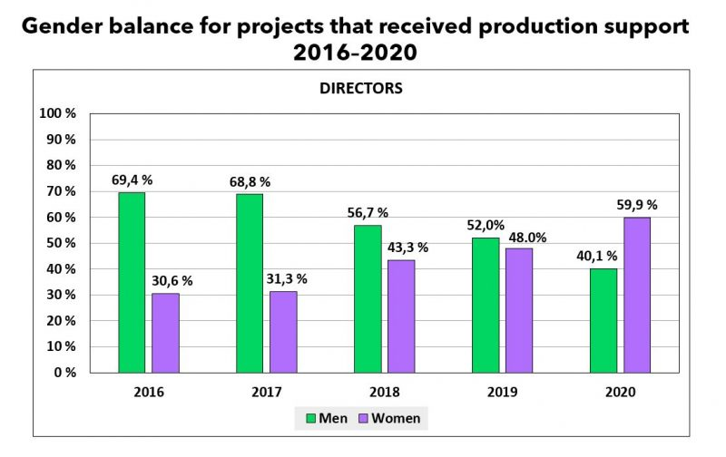 Gender balance for projects that received production support 2016-2020