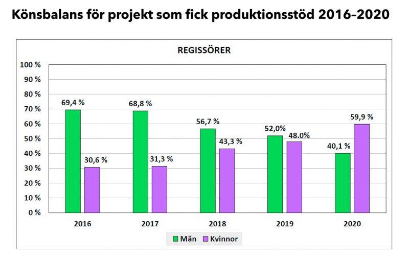Könsbalans för projekt som fick produktionsstöd 2016-2020