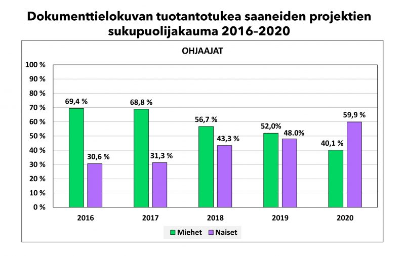 Dokumenttielokuvan tuotantotukea saaneiden projektien sukupuolijakauma 2016–2020